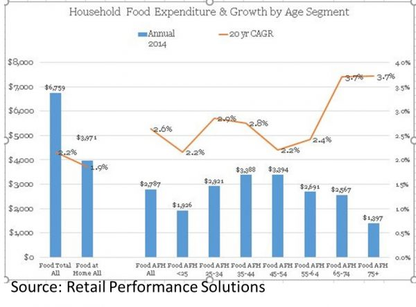 RPS Scale of Household Food Expenditure & Growth