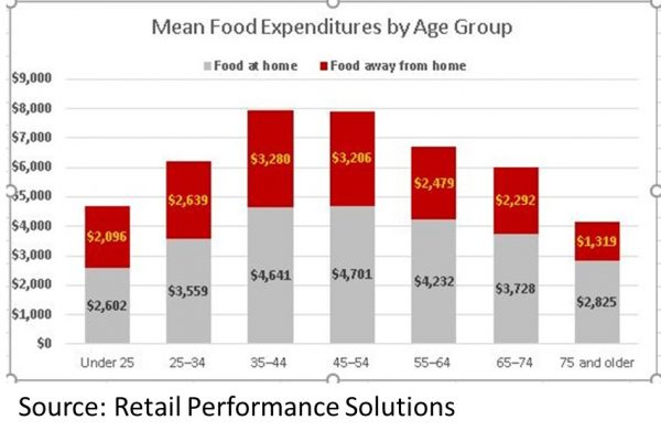 RPS mean food expenditures by age group